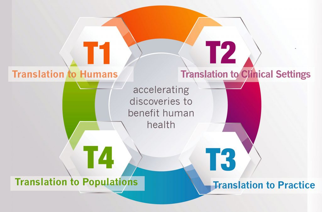 "A graphic depicts the four stages of translational research as hexagons evenly spaced around a circle. In the center of the circle, the text ""accelerating discoveries to benefit human health"" appears. Around it, the hexagons contain the text T1 Translation to Humans, T2 Translation to Clinical Settings, T3 Translation to Practice and T4 Translation to Populations, clockwise from top left, with each hexagon and its acoompanying text in a different color."